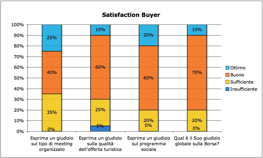 grafico-buyers